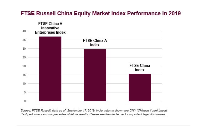"""China's Nasdaq"""" Could Pave Way for More China Tech ETF Gains 1"""