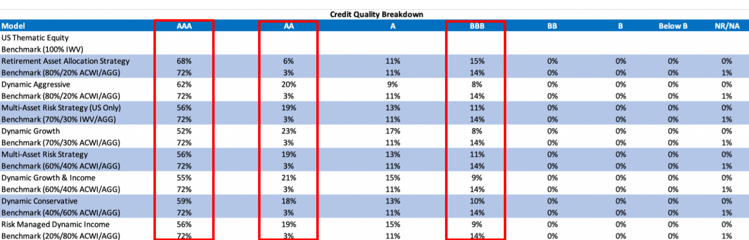 Credit Quality Breakdown