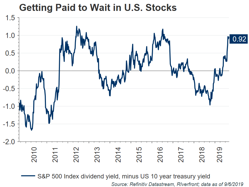 Getting paid to wait in us stocks