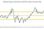 September Equities Outlook in 5 Charts
