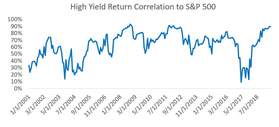 High Yield Correlation