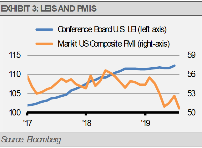 LEIs and PMIs