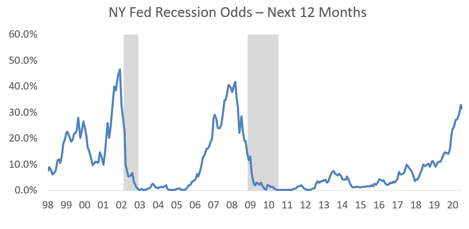 NY Fed Recission Odds