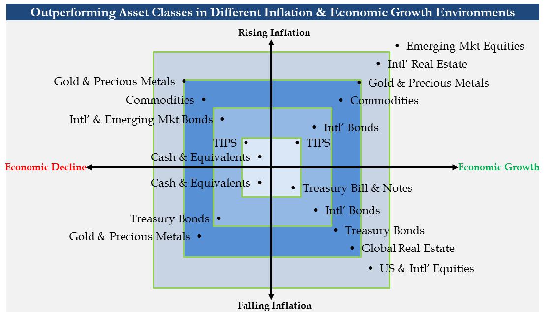 Outperforming Asset Class