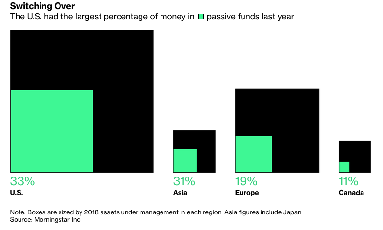 Passive Funds Poised to Overtake Active Funds by 2021 1