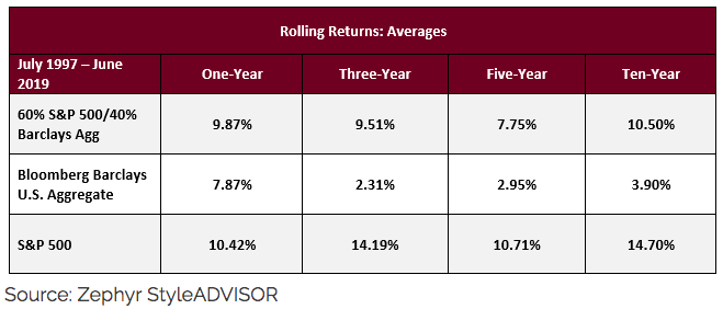 RollingReturns Averages