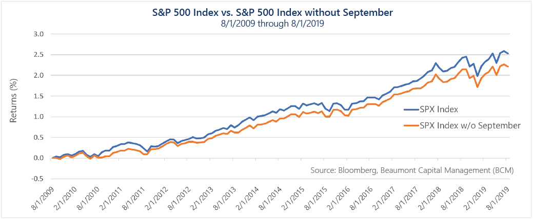 SP500 Index vs SP500 Index without september