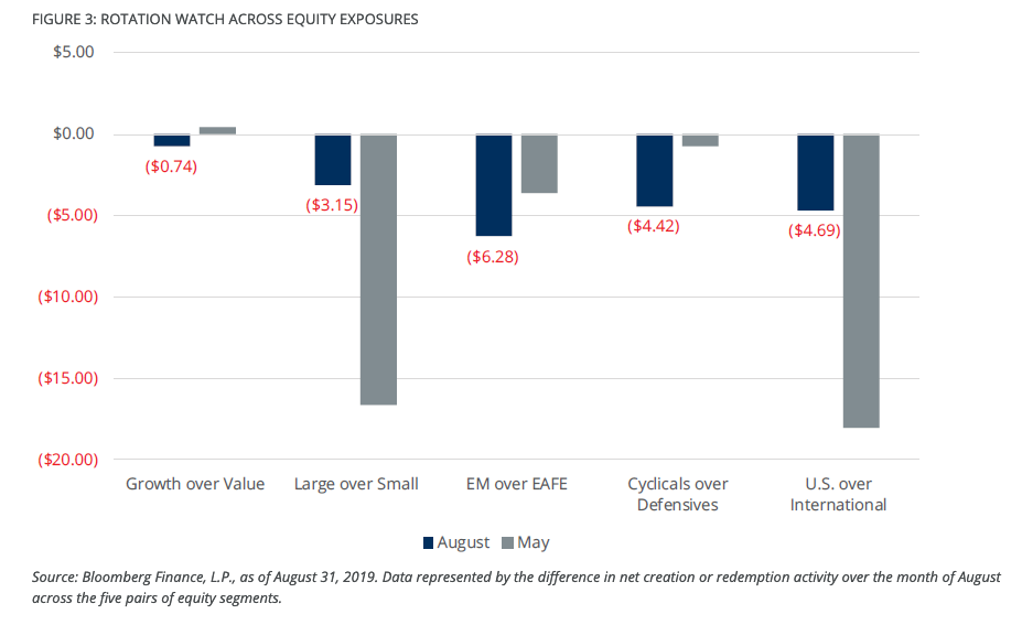 U.S. Equities Are the Place to be in Relative Value ETFs