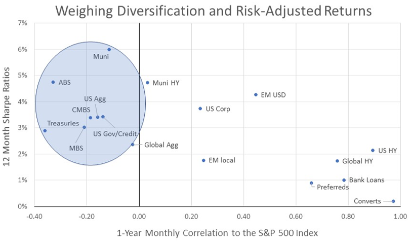 Weiging Diversification and Risk Adjusted Returns