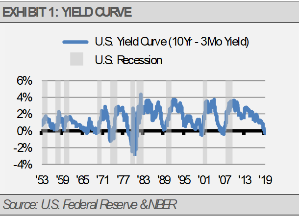 Yield Curve Chart One