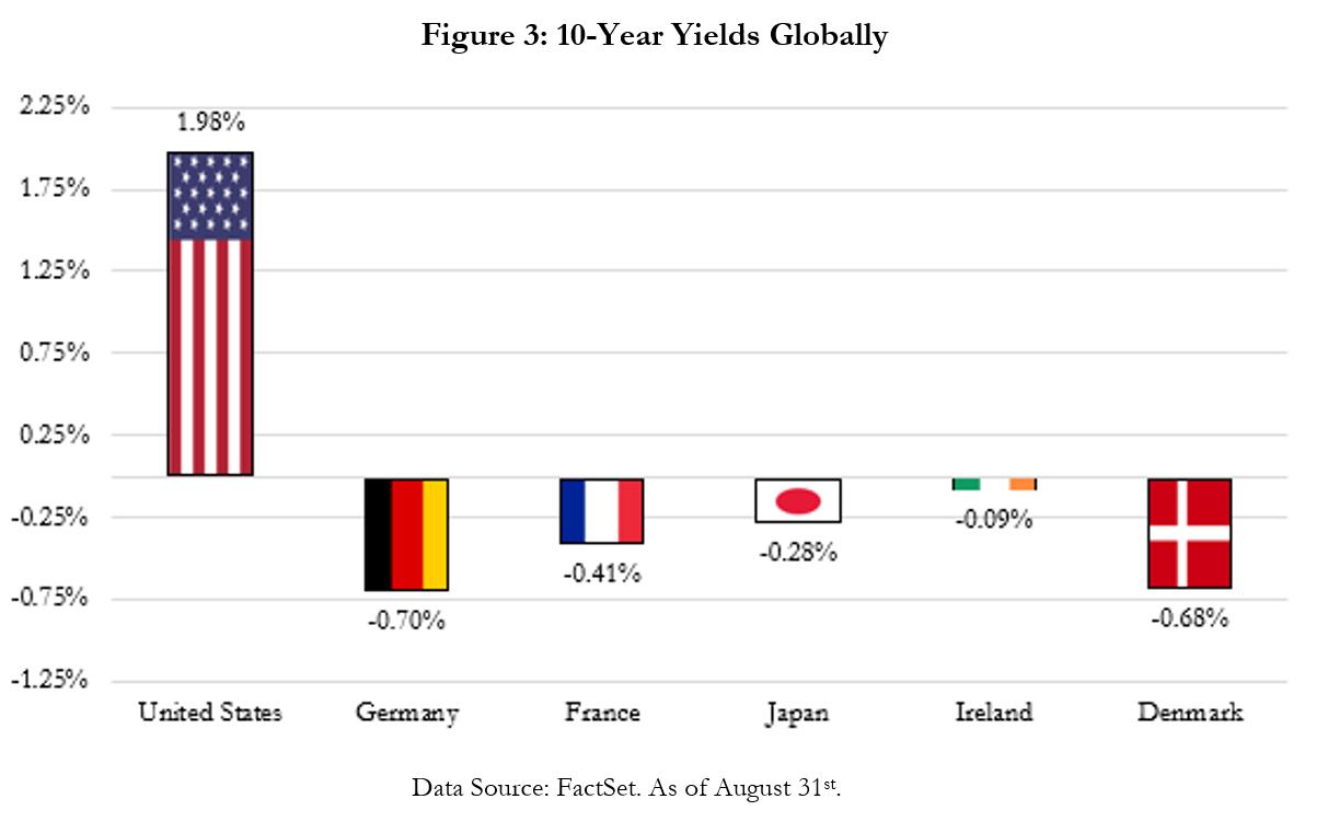 Yields Globally