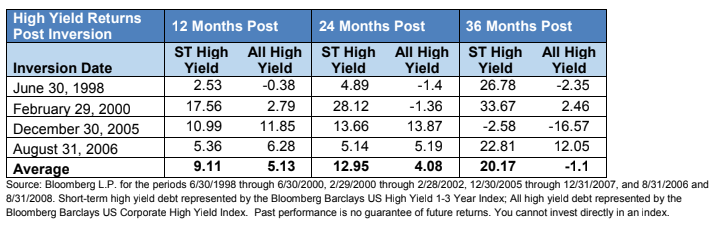 high yield returns post inversions chart