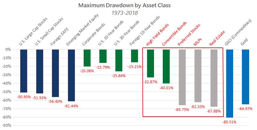 maximum drawdown by asset class