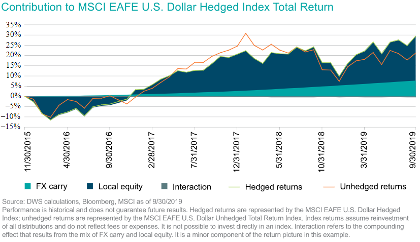 Contribution to MSCI EAFE US Dollar Hedged Index Total Return