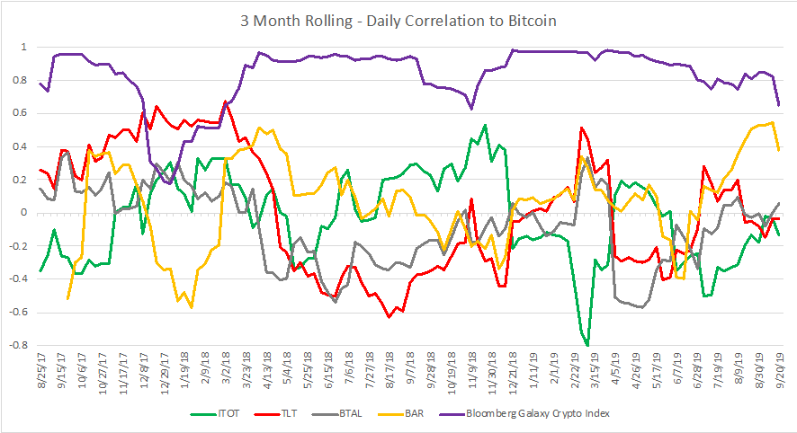 Daily Correlation to Bitcoin