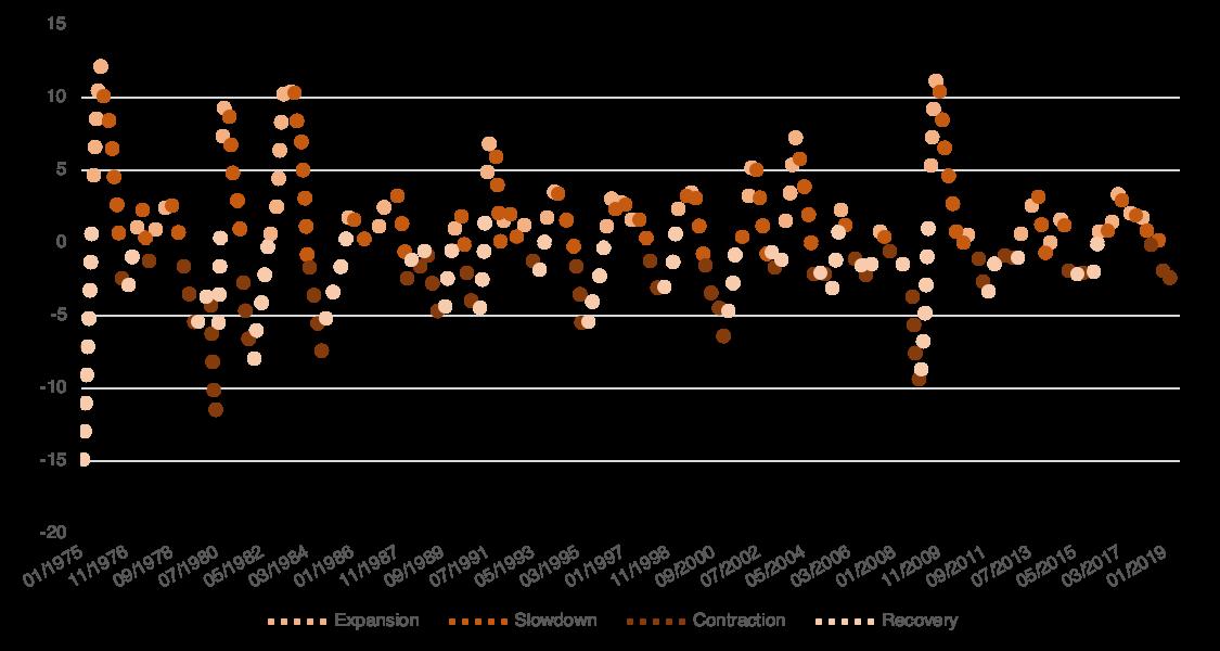 Economic Cycles of ISM PMI Index