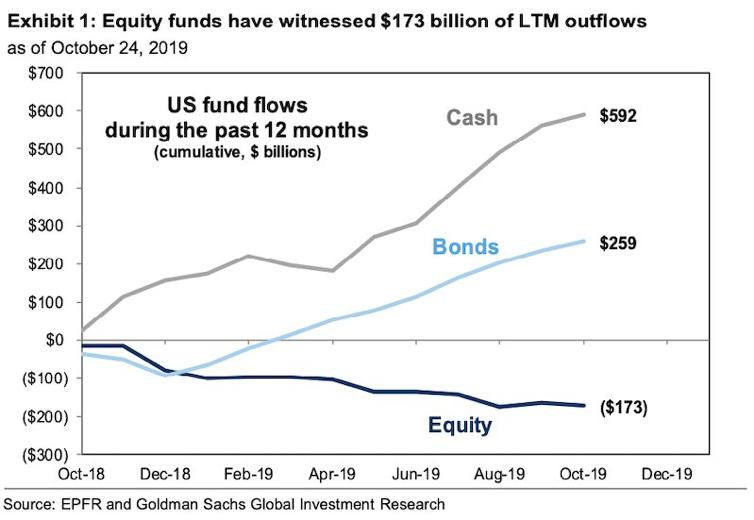 Goldman Sachs- Movement to Bonds The Largest Since 2008 1