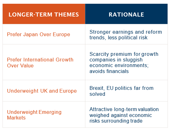 Longer Term Themes Rationale