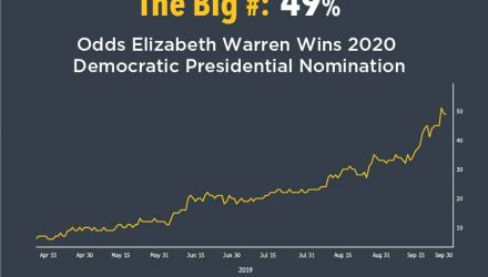 Odds Elizabeth Warren Wins 2020 Democratic Presidential Nomination