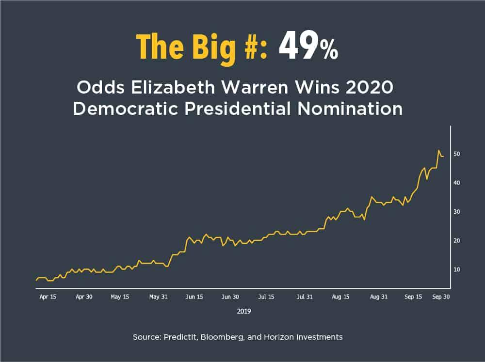 Odds Elizabeth Warren Wins 2020 Democratic Presidential Nomination