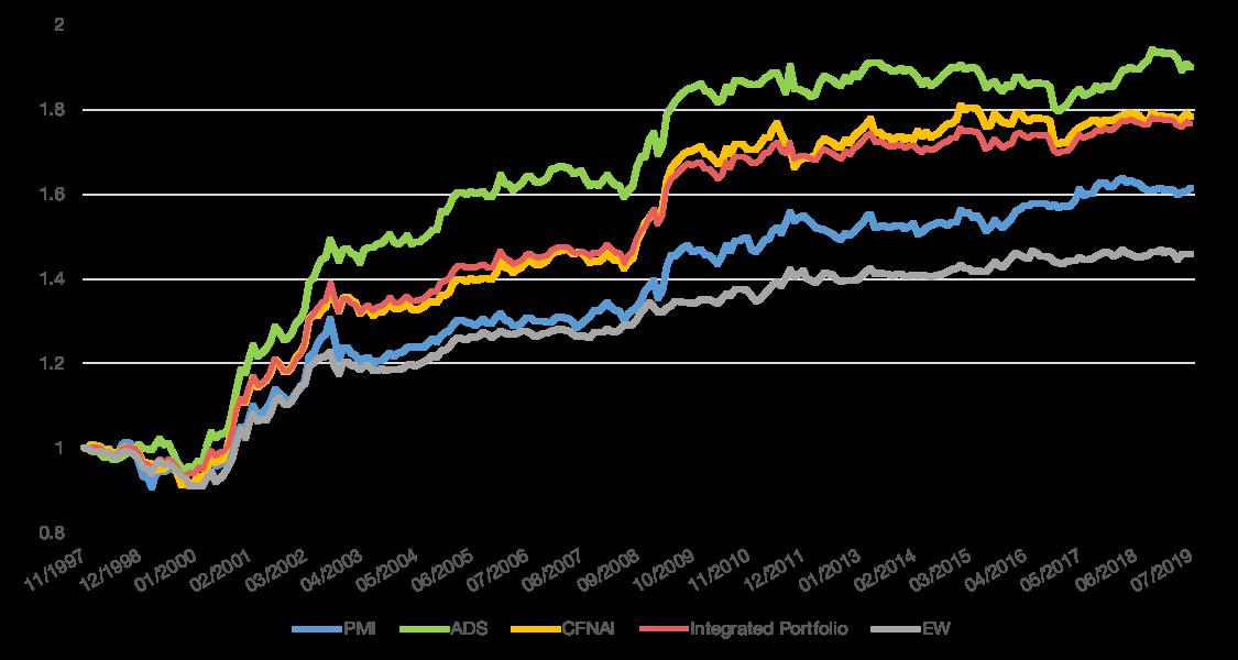 Relative Performance of Macro-Cycle Timing Portfolios vs. MSCI USA Index