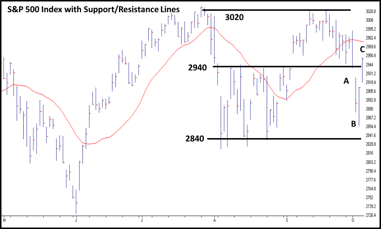 SP500 Index with Support Resistance Lines