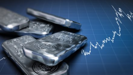 Technical Data Shows Gold, Silver in Consolidation Phase
