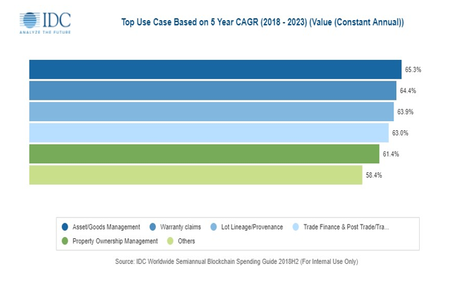 Top Use Case Based on 5 Year CAGR