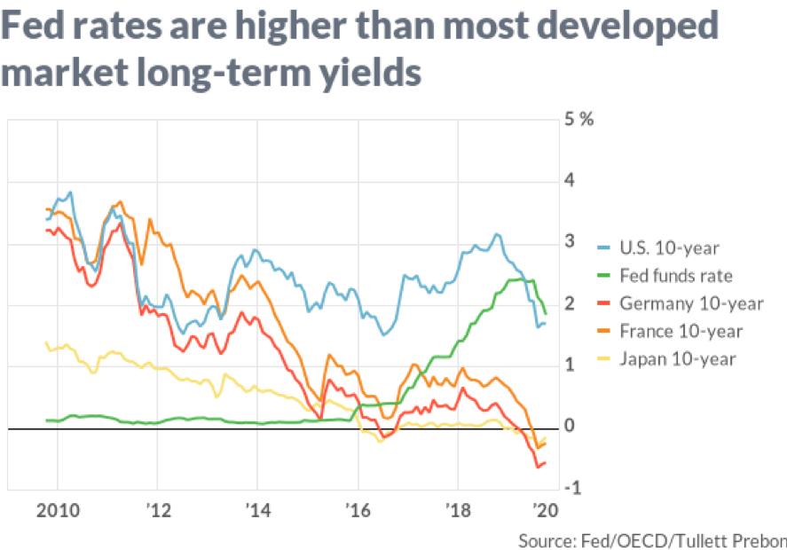 US rates