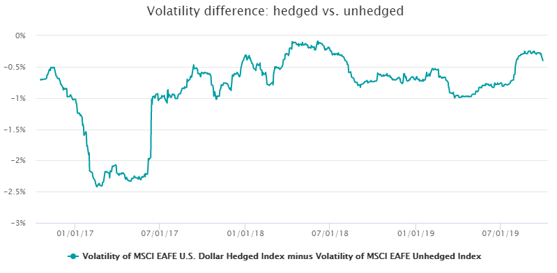 Volatility difference hedged vs unhedged