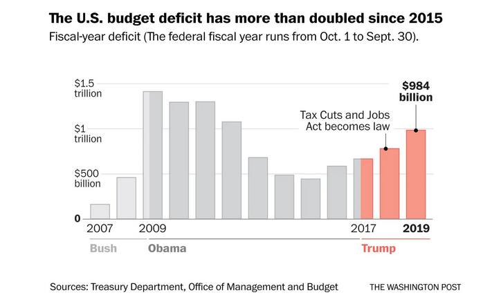 Will the $1 Trillion Budget Deficit Hurt U.S. Equities?