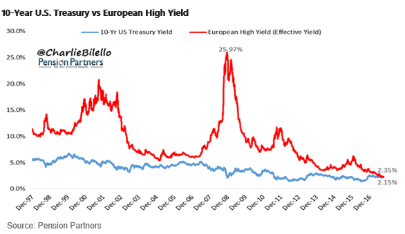 10-year-us-treasury-vs-european-high-yield