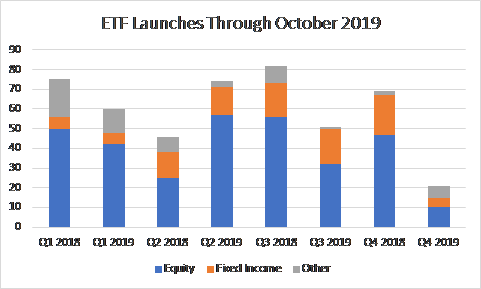 ETF Launches Through October 2019