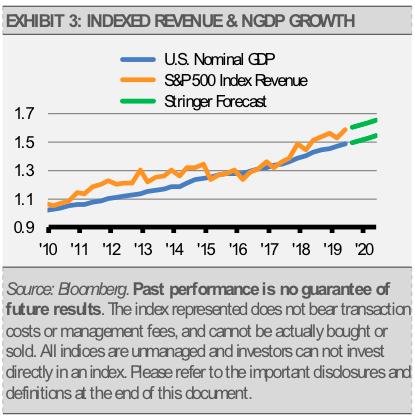 Exhibit 3 index revenue