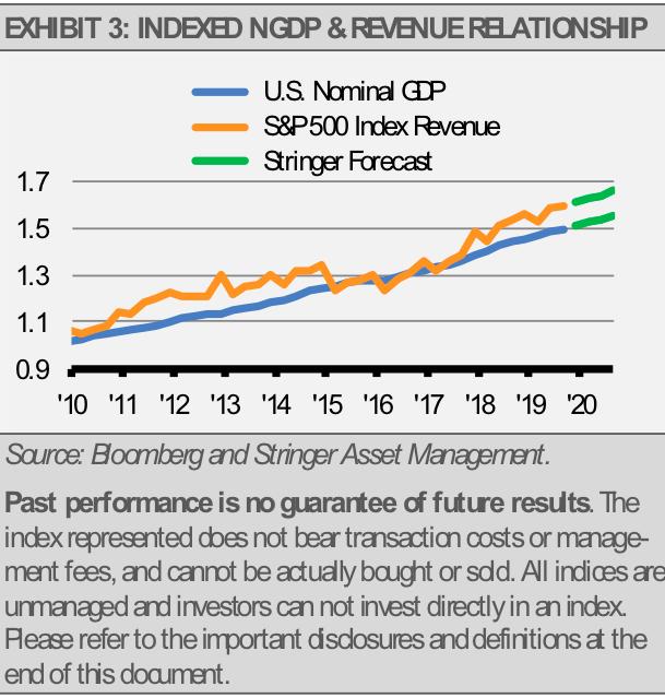 Indexed NGDP Revenue Relationship