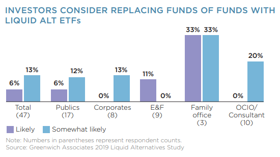 Investors Consider Replacing Funds of Funds
