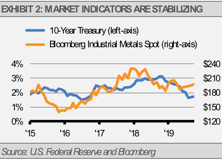 Market Indicators Are Stabalizing