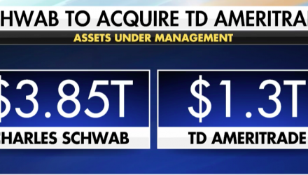 TD Ameritrade, Charles Schwab Soar on Merger News