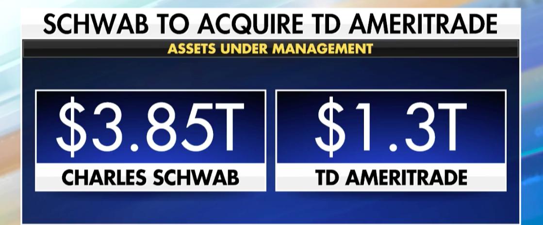 TD Ameritrade, Charles Schwab Soar on Merger News