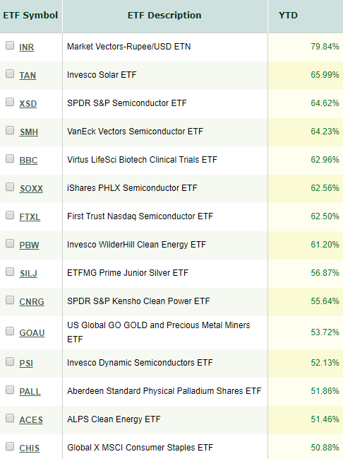 15 Best Performing ETFs of 2019