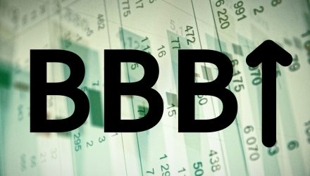 Are BBB-Rated Debt Risks Still a Concern in the Bond Markets?