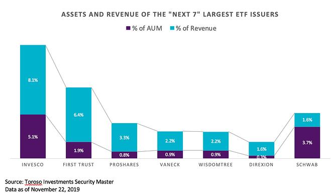 Assets Revenue Next 7 Largest ETF Issuers