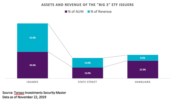 Assets and Revenue of Big 3 ETF Issuers