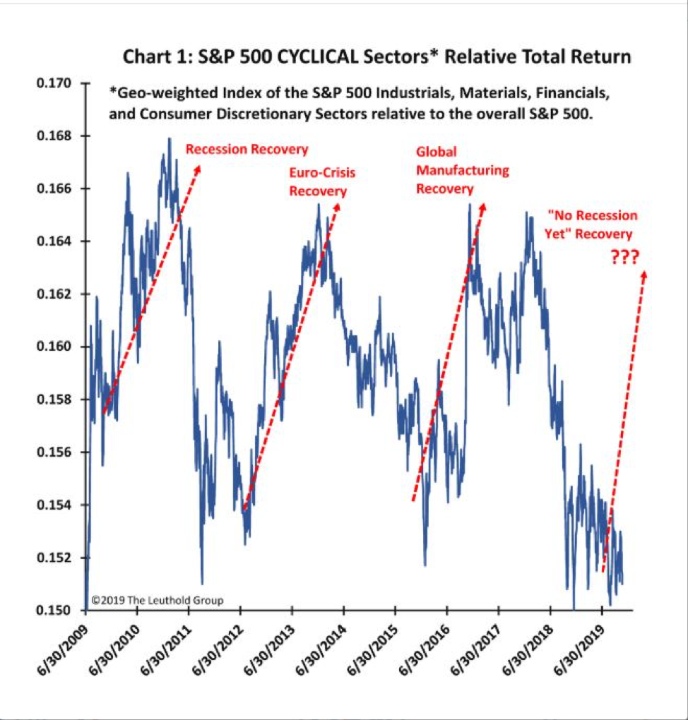 """Cyclical stocks can be difficult to buy,"" said Jim Paulsen, chief market strategist at Leuthold Group. ""You usually can't wait until they show decent price momentum because, by then, their leadership is probably nearing an end."" ""Moreover, the best time to buy economically sensitive stocks is typically when their fundamentals (e.g., earnings or sales growth) are less than stellar,"" he added. ""Unlike growth stocks, if the fundamentals of a cyclical company are obviously great, it is usually a good time to sell. For similar reasons, conventional valuation gauges are also problematic. Often, the best time to tilt toward cyclicals is when fundamentals are questionable and, therefore, relative valuations are high."" For investors looking for continued upside in U.S. cyclical sectors over defensive sectors, the Direxion MSCI Cyclicals Over Defensives ETF (NYSEArca: RWCD) offers them the ability to benefit not only from cyclical sectors potentially performing well, but from their outperformance compared to defensive sectors. The fund offers investors the ability to trade the macro trend as opposed to individual stocks that comprise cyclical equities. RWCD seeks investment results that track the MSCI USA Cyclical Sectors – USA Defensive Sectors 150/50 Return Spread Index. The fund, under normal circumstances, invests at least 80% of its net assets in securities that comprise the Long Component of the index or shares of ETFs on the Long Component of the index. The index measures the performance of a portfolio that has 150% long exposure to the MSCI USA Cyclical Sectors Index and 50% short exposure to the MSCI USA Defensive Sectors Index. For more market trends, visit ETF Trends."
