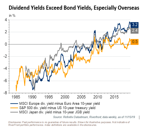 Dividend Yields Exceed Bond Yields