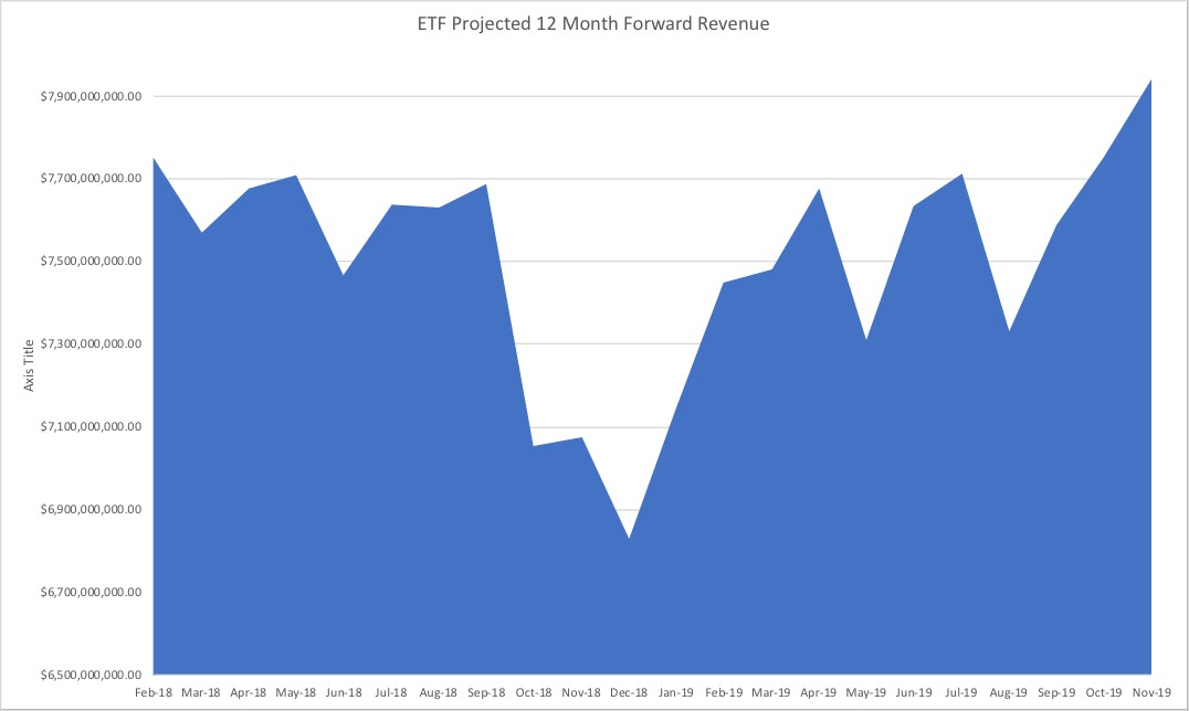 "The revenue also continues to drift away from low cost, traditional beta and toward nontraditional passive ""smart beta"" ETFs and active ETFs. The percentage of ETF revenue from non-traditional passive ETFs as of December 31, 2018 was 36.38%; today it is at 38.84%. Active ETF revenue also gained market share, growing from 5.11% to 5.81%. Traditional passive ETFs are still representing 55.34% of revenues, but this is down from 58.52%. These KPIs help show that investors are still looking for interesting and creative strategies to help diversify their portfolio."