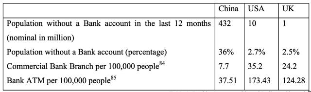 Figure 1 China Investing