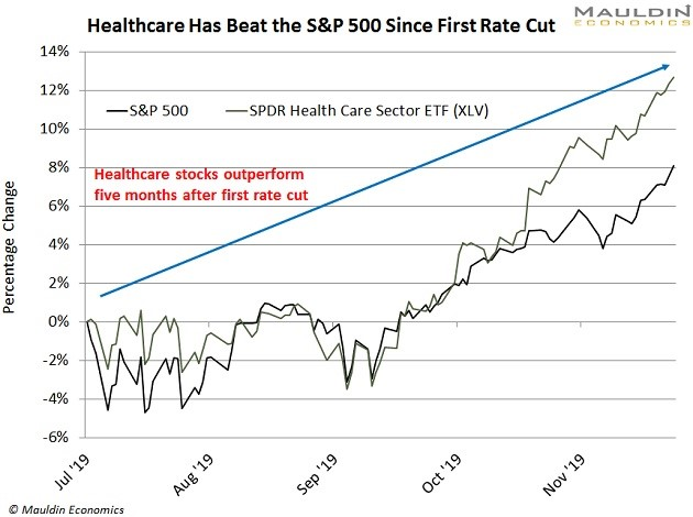 Healthcare beats SP500 Since First Rate Cut