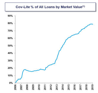 Loans by Market Value