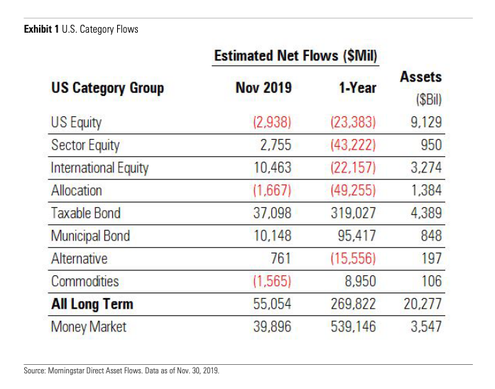 Long-Term Funds Had Strongest Month Since January 2018 1